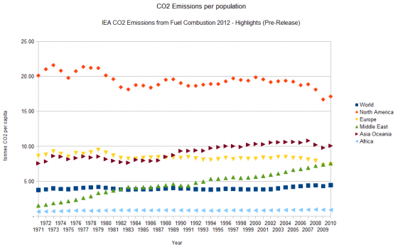 CO2_per_capita_region