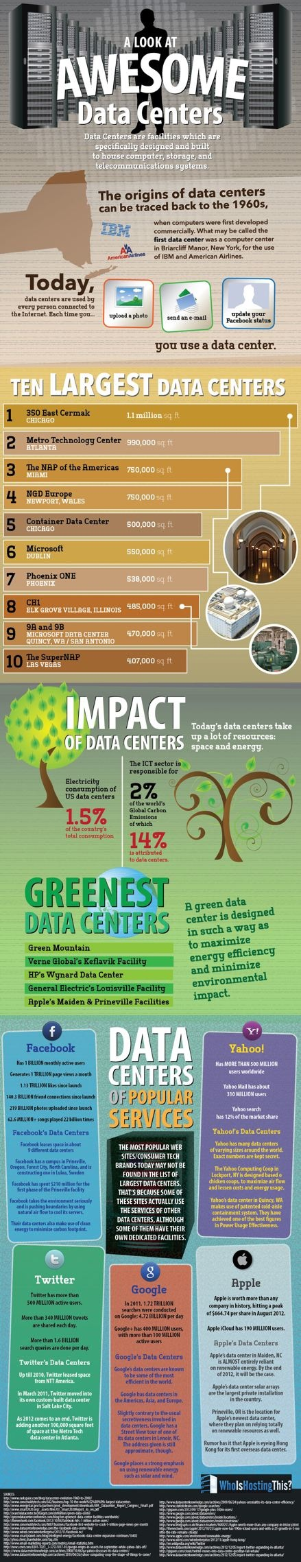 The History and Environmental Impacts of Data Centers