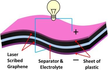 Energy Storage Super Capacitors Bottle Energy in New Breakthrough