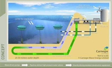 World's First Wave-Powered Desalination Tech Offers Zero-Emission Energy and Water