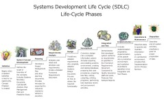 SDLC requirements life cycle phases