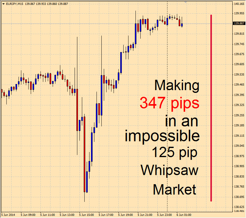Forex trading impossible
