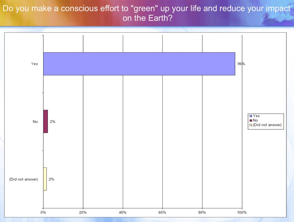 """Do you make a conscious effort to """"green"""" up your life and reduce your impact on the Earth?"""