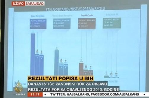 rezultati-popisa-aljazera