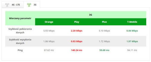 wyniki 3G / fot. RFBenchmark