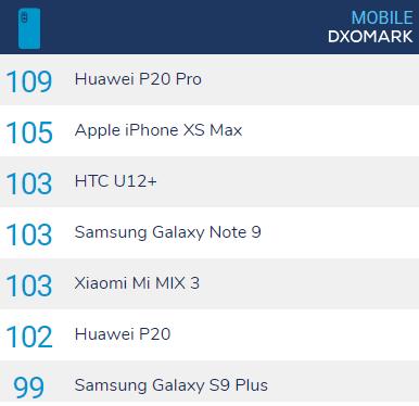 Aktualny ranking fotosmartfonów / fot. DxOMark