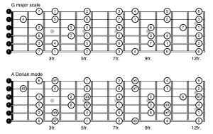 "Both diagrams above illustrate the same G major scale notes on the fretboard. Since ""Oye Como Va"" centers on the 2nd degree, A, most musicians would count the A as ""1"" and call the scale A Dorian mode."