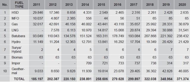 Rencana peningkatan kapasitas masing-masing pembangkit sampai dengan tahun 2020
