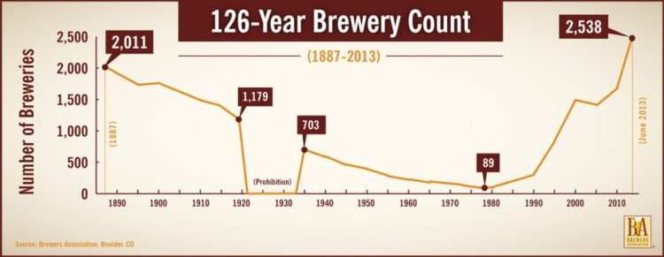 brewerycount