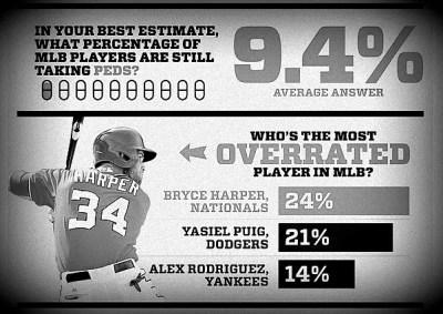 MLB Players Poll