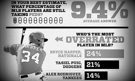 MLB's Anonymous Player Poll Results