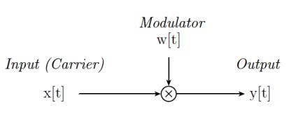 Signal Multiplication Block Diagram