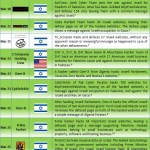 Middle East Cyber War Update