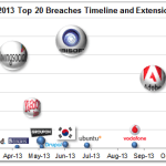 2013 Top 20 Breaches