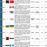 1-15 February 2014 Cyber Attacks Timeline