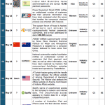 16-31 May 2014 Cyber Attacks Timeline