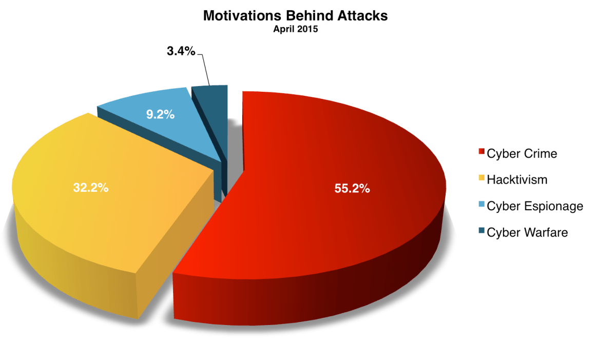 April 2015 Cyber Attacks Statistics