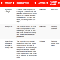 16-30 Jun 2015 Cyber Attacks Timeline