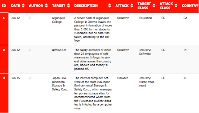 16-30 Jun 2015 Cyber Attacks Timeline Featured