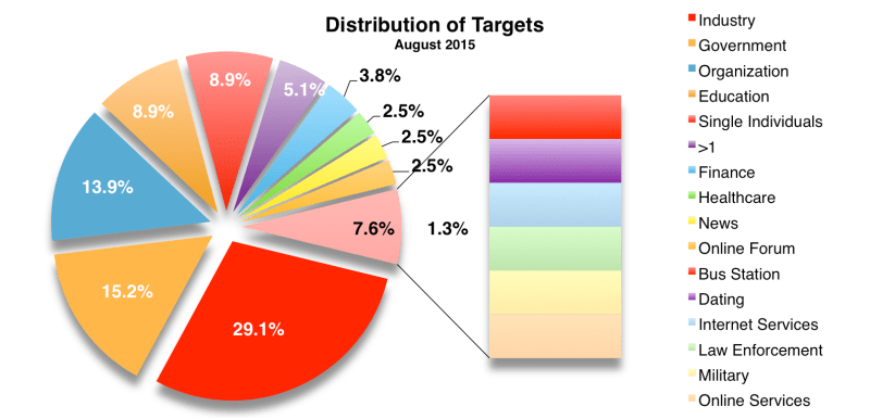 Targets August 2015