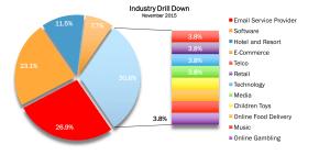 November 2015 Industry