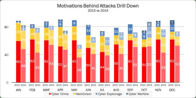 Motivations 2014 vs 2015