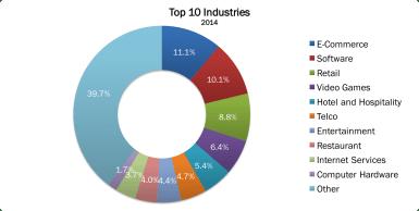 Top 10 Industries 2014 no border