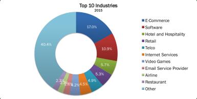 Top 10 Industries 2015 no border