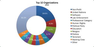 Top 10 Organizations 2015 no border2