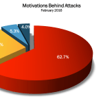 February 2016 Cyber Attacks Statistics