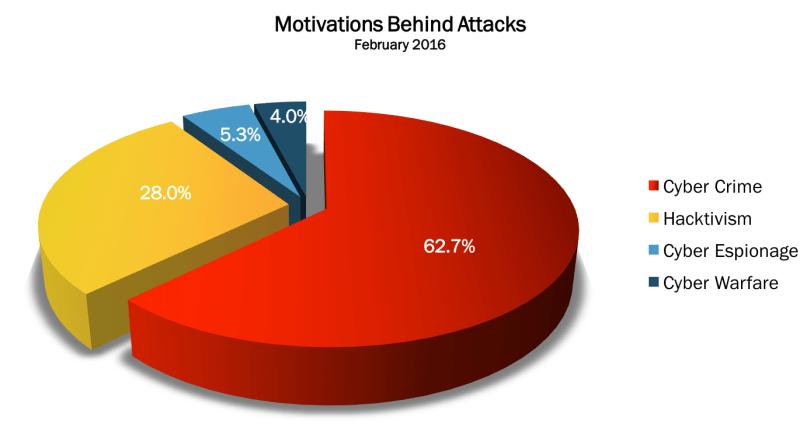 February 2016 Motivations
