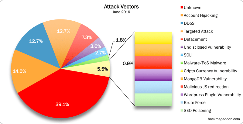 June 2016 Attacks