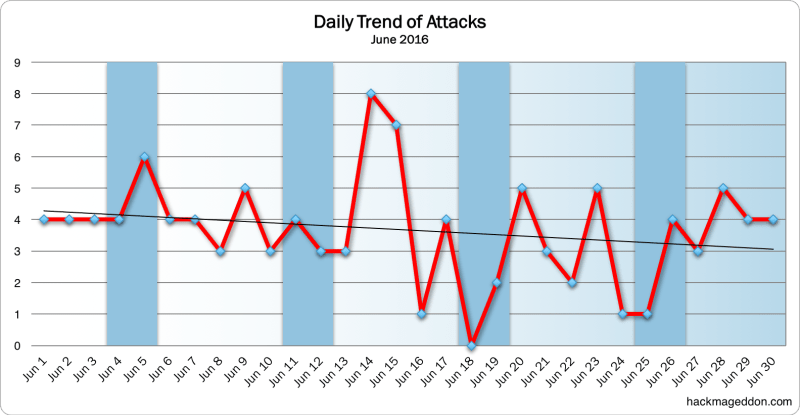 June 2016 Cyber Attacks Statistics ilicomm Technology Solutions
