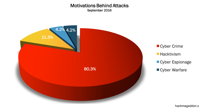 September 2016 Cyber Attacks Statistics