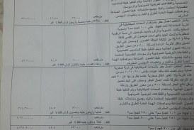 بالمستندات ..محسن بدر يكشف اكبر قضية فساد واهدار مال عام بطريق هضبة اسيوط