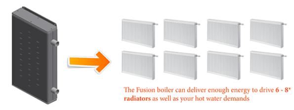 Firenzo Fusion Boiler Radiator