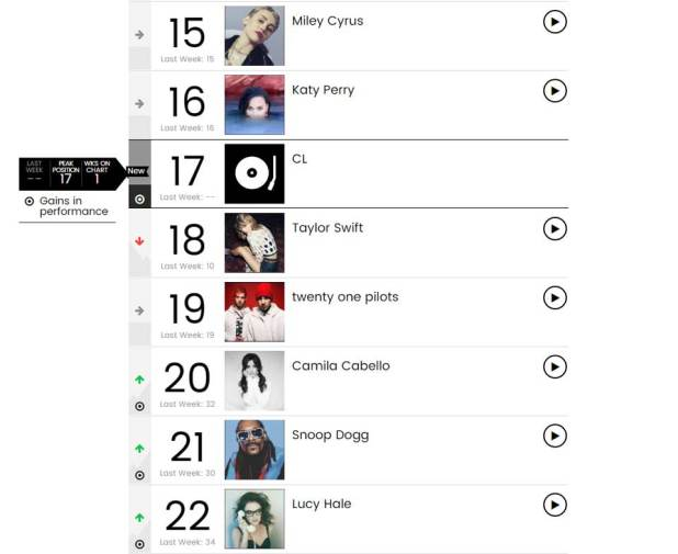 CL-Billboard-social-chart