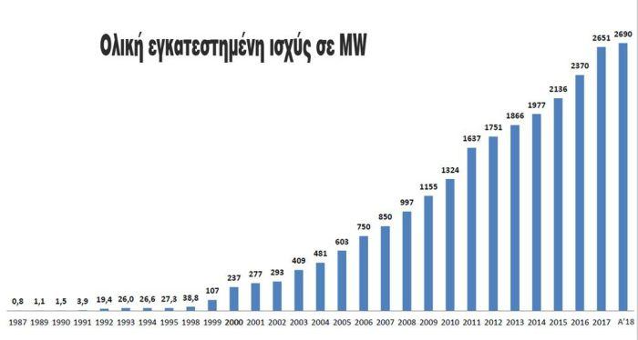 Σχήμα 1: Η συνολική ισχύς (σε MW) των εγκατεστημένων Α/Γ στην Ελλάδα τα τελευταία 30 χρόνια (1987 - 2017) (Πηγή: Ελληνική Επιστημονική Εταιρεία Αιολικής Ενέργειας)