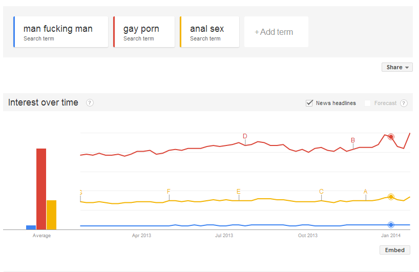 trends google tele sex
