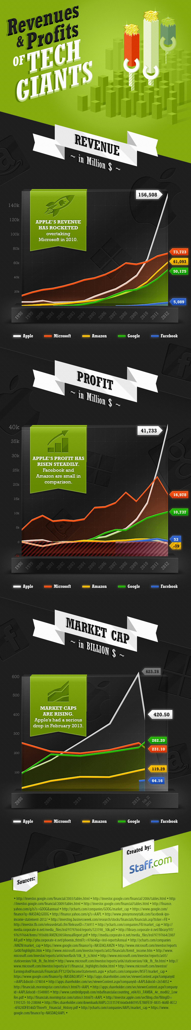 Staff infograph revenue profit tech giants