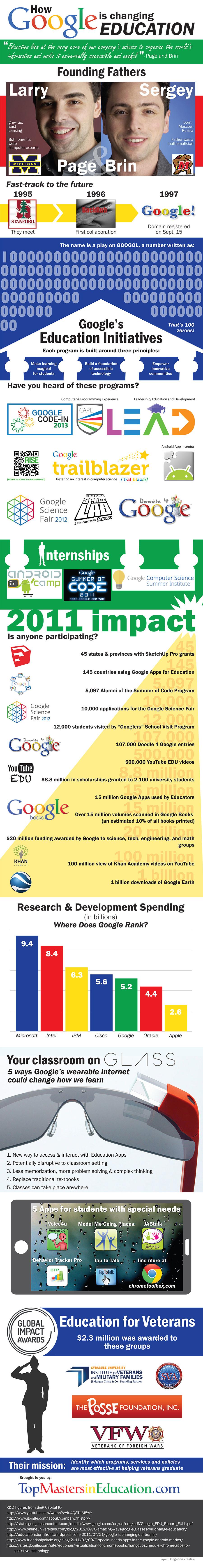 google education 900
