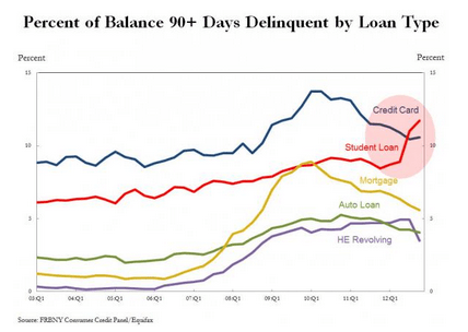 Student_loan_vs_other_debt_delinquency trend