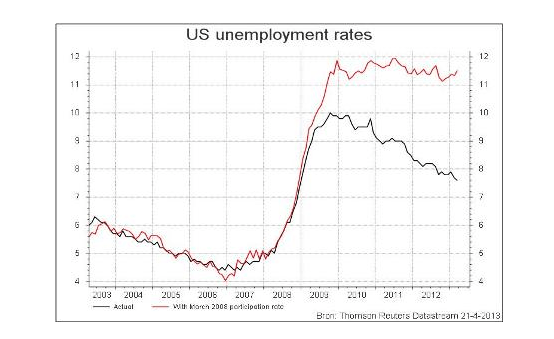 Unemployment_rate_adj_for_participation_rate