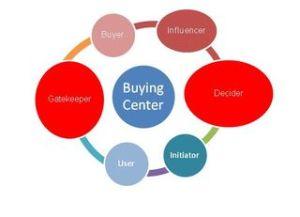 B2B Digital Marketing Strategy