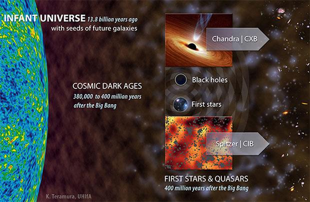cosmic infrared background illustration