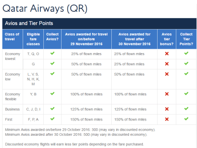 British Airways Qatar Airways tier points