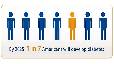 American Diabetes Month Facts and Figures