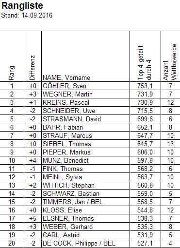 Rangliste Top20 2016-09-14