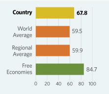 Bar Graphs comparing Israel to other economic country groups