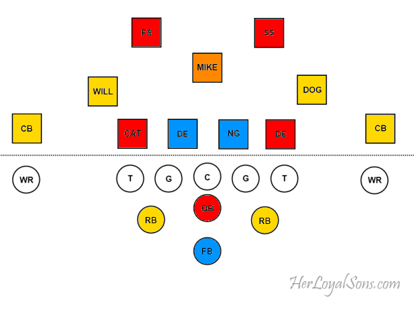 4-3 Option Assignments